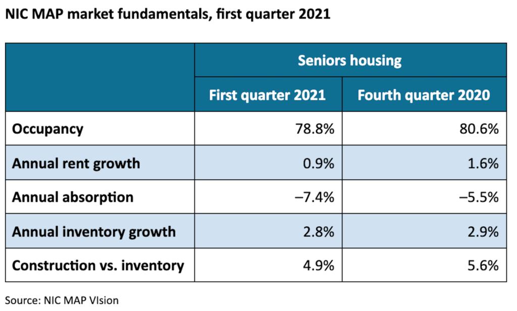 Elderly Senior Corner NIC-MAP-1Q21-1024x616 Senior living occupancy reaches new record low of 78.8 percent in first quarter: NIC - News