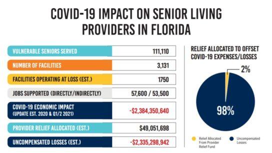COVID impact on Florida senior living providers chart