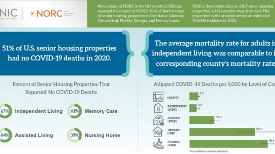 chart on senior housing properties reporting no COVID deaths