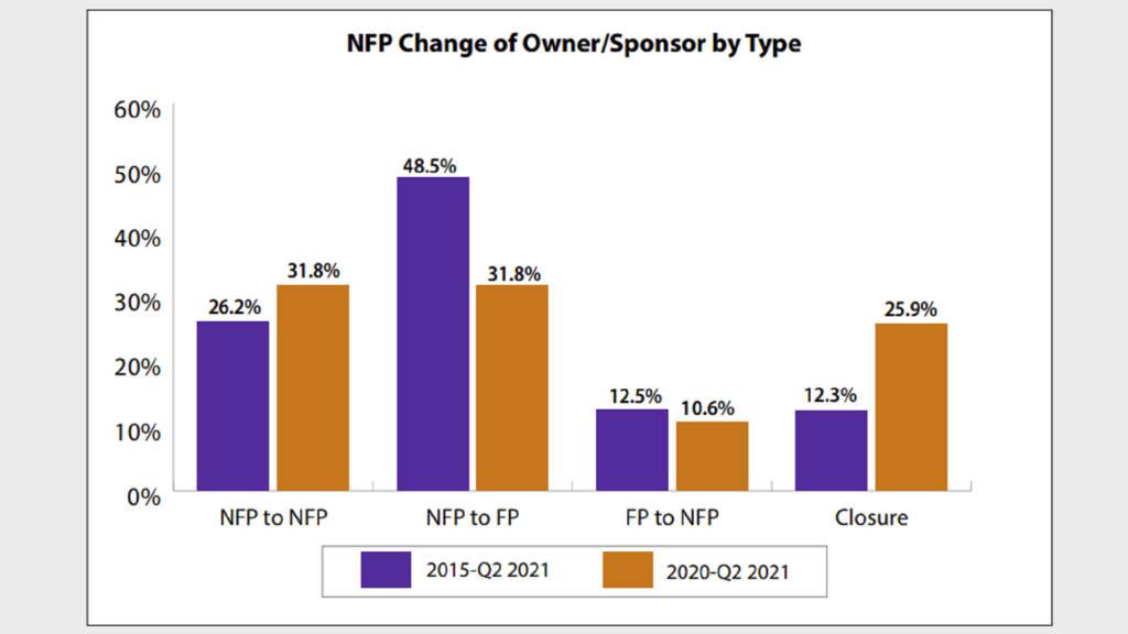 Pace of nonprofit senior living sponsorship transition activity in 2021 has accelerated: Ziegler